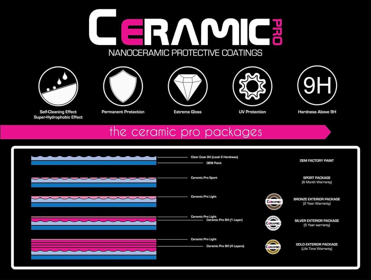Ceramic Pro Details Matter LLC.